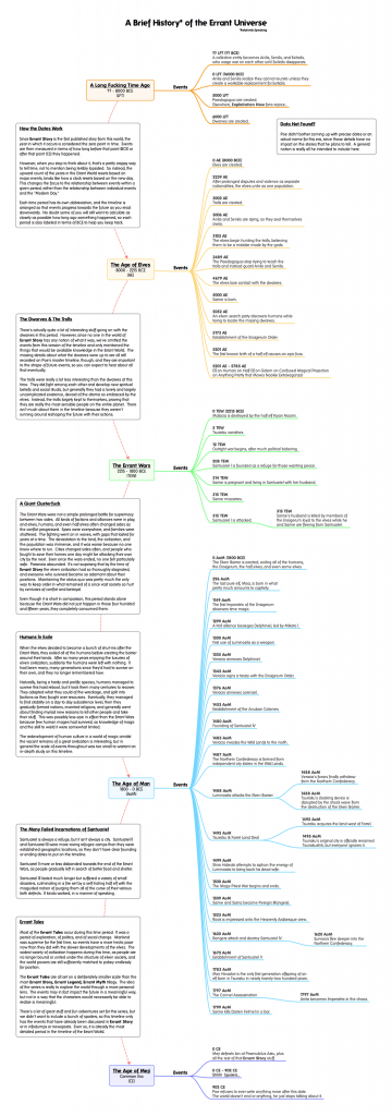 Click the image to see the timeline in all its gigantic, complicated glory.